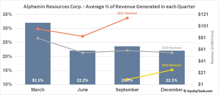 Alphamin Resources Corp. (TSXV:AFM.V) Revenue Seasonality