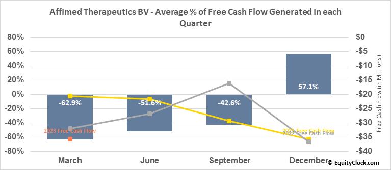 Affimed Therapeutics BV (NASD:AFMD) Free Cash Flow Seasonality