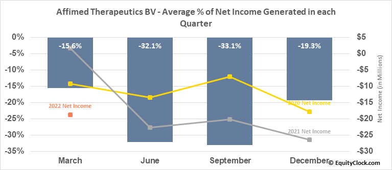 Affimed Therapeutics BV (NASD:AFMD) Net Income Seasonality