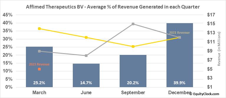 Affimed Therapeutics BV (NASD:AFMD) Revenue Seasonality