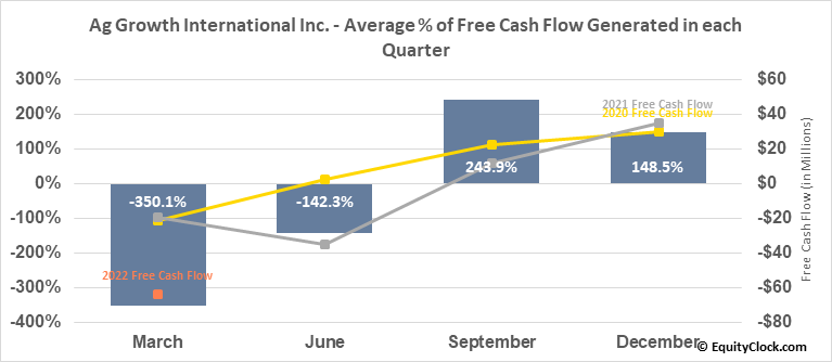 Ag Growth International Inc. (TSE:AFN.TO) Free Cash Flow Seasonality