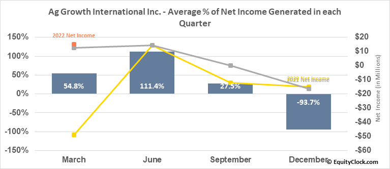 Ag Growth International Inc. (TSE:AFN.TO) Net Income Seasonality