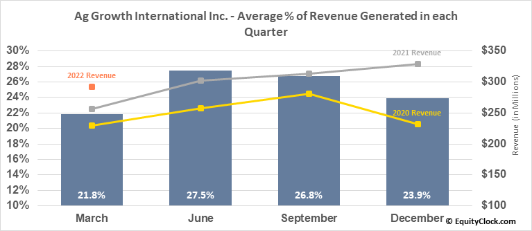 Ag Growth International Inc. (TSE:AFN.TO) Revenue Seasonality
