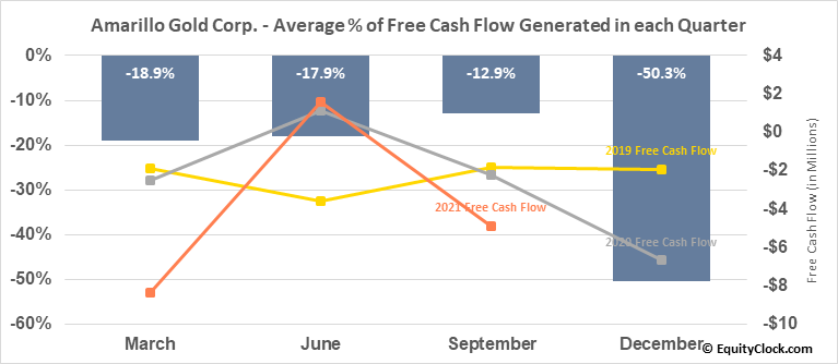 Amarillo Gold Corp. (TSXV:AGC.V) Free Cash Flow Seasonality
