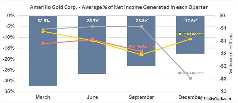 Amarillo Gold Corp. (TSXV:AGC.V) Net Income Seasonality