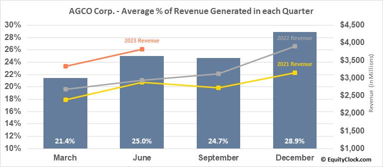 AGCO Corp. (NYSE:AGCO) Revenue Seasonality