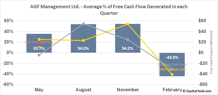 AGF Management Ltd. (TSE:AGF/B.TO) Free Cash Flow Seasonality