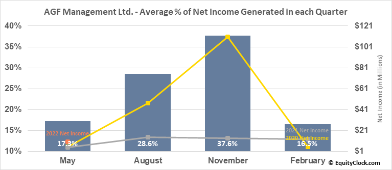 AGF Management Ltd. (TSE:AGF/B.TO) Net Income Seasonality
