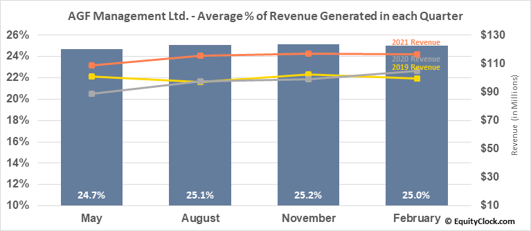 AGF Management Ltd. (TSE:AGF/B.TO) Revenue Seasonality
