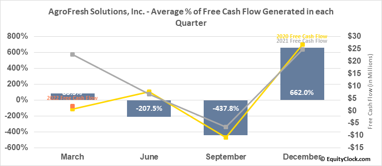 AgroFresh Solutions, Inc. (NASD:AGFS) Free Cash Flow Seasonality