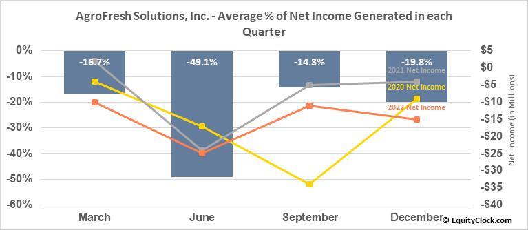 AgroFresh Solutions, Inc. (NASD:AGFS) Net Income Seasonality