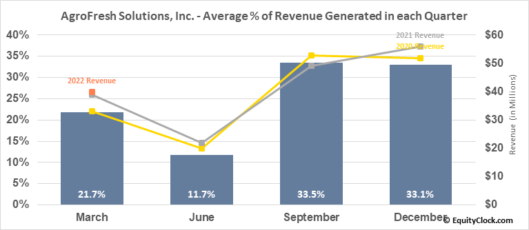 AgroFresh Solutions, Inc. (NASD:AGFS) Revenue Seasonality