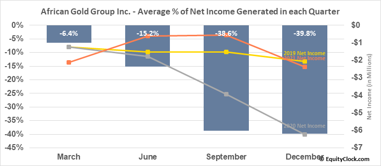 African Gold Group Inc. (TSXV:AGG.V) Net Income Seasonality