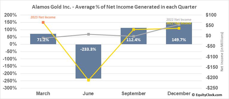 Alamos Gold Inc. (TSE:AGI.TO) Net Income Seasonality