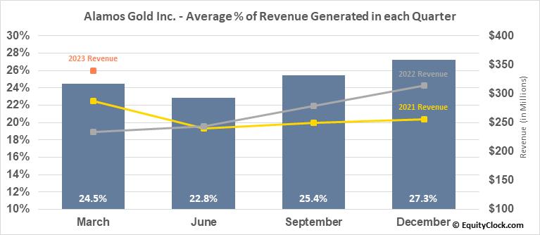 Alamos Gold Inc. (TSE:AGI.TO) Revenue Seasonality