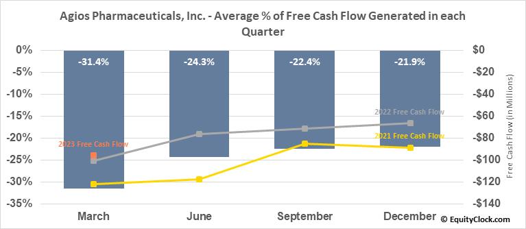 Agios Pharmaceuticals, Inc. (NASD:AGIO) Free Cash Flow Seasonality