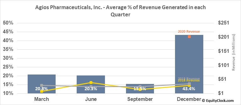 Agios Pharmaceuticals, Inc. (NASD:AGIO) Revenue Seasonality