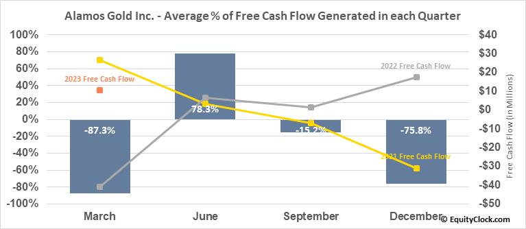 Alamos Gold Inc. (NYSE:AGI) Free Cash Flow Seasonality