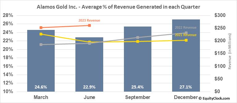 Alamos Gold Inc. (NYSE:AGI) Revenue Seasonality