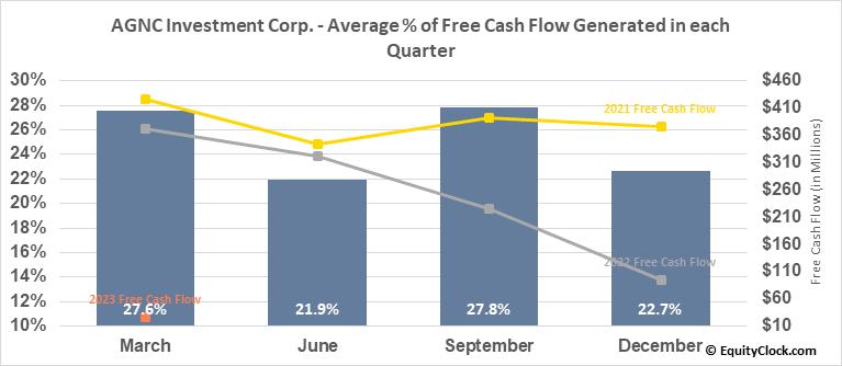 AGNC Investment Corp. (NASD:AGNC) Free Cash Flow Seasonality