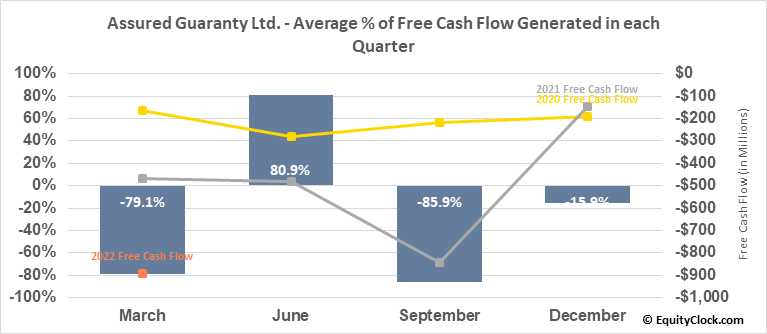 Assured Guaranty Ltd. (NYSE:AGO) Free Cash Flow Seasonality