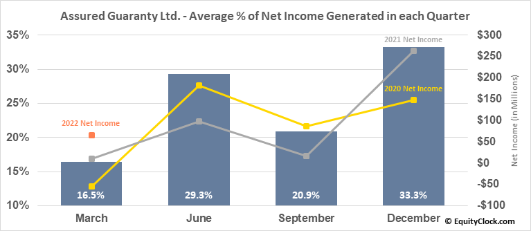 Assured Guaranty Ltd. (NYSE:AGO) Net Income Seasonality