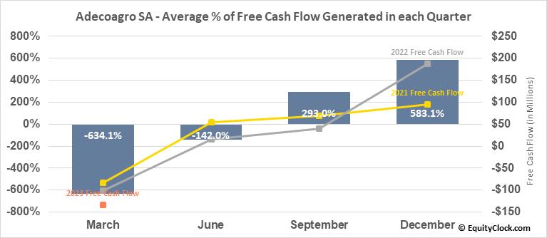Adecoagro SA (NYSE:AGRO) Free Cash Flow Seasonality