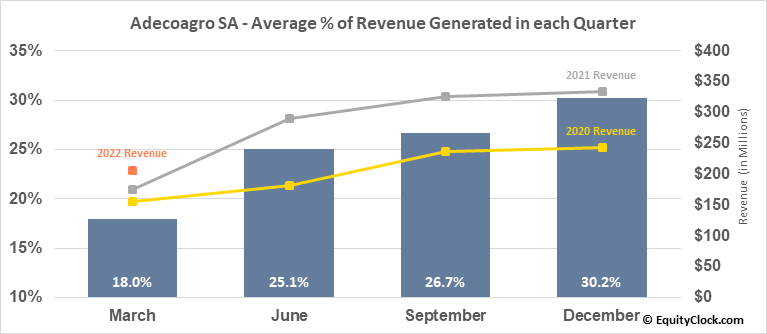 Adecoagro SA (NYSE:AGRO) Revenue Seasonality