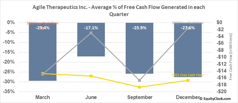 Agile Therapeutics Inc. (NASD:AGRX) Free Cash Flow Seasonality