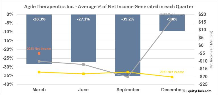 Agile Therapeutics Inc. (NASD:AGRX) Net Income Seasonality