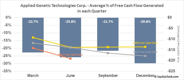 Applied Genetic Technologies Corp. (NASD:AGTC) Free Cash Flow Seasonality