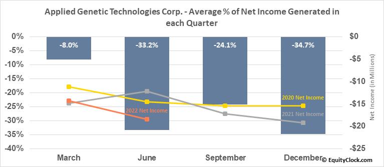 Applied Genetic Technologies Corp. (NASD:AGTC) Net Income Seasonality