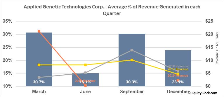 Applied Genetic Technologies Corp. (NASD:AGTC) Revenue Seasonality
