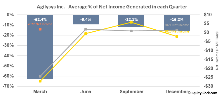 Agilysys Inc. (NASD:AGYS) Net Income Seasonality