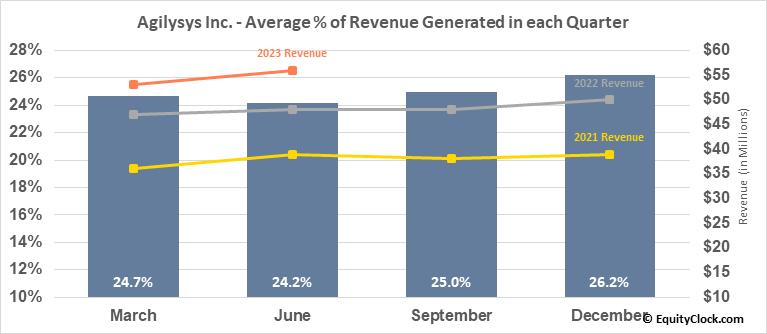 Agilysys Inc. (NASD:AGYS) Revenue Seasonality