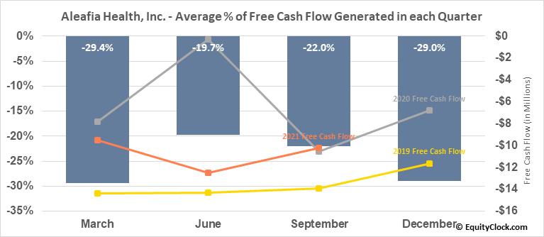 Aleafia Health, Inc. (TSE:AH.TO) Free Cash Flow Seasonality