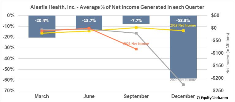 Aleafia Health, Inc. (TSE:AH.TO) Net Income Seasonality