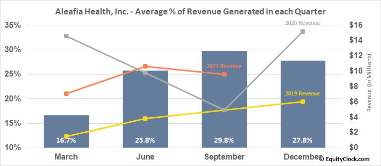 Aleafia Health, Inc. (TSE:AH.TO) Revenue Seasonality