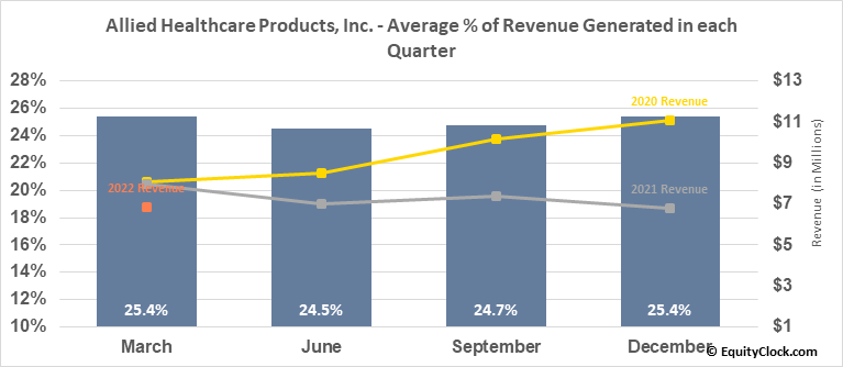 Allied Healthcare Products, Inc. (NASD:AHPI) Revenue Seasonality