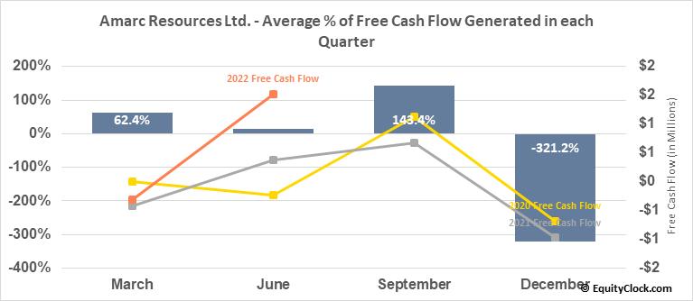 Amarc Resources Ltd. (TSXV:AHR.V) Free Cash Flow Seasonality