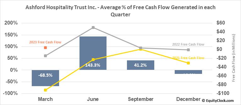 Ashford Hospitality Trust Inc. (NYSE:AHT) Free Cash Flow Seasonality