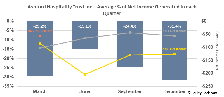 Ashford Hospitality Trust Inc. (NYSE:AHT) Net Income Seasonality
