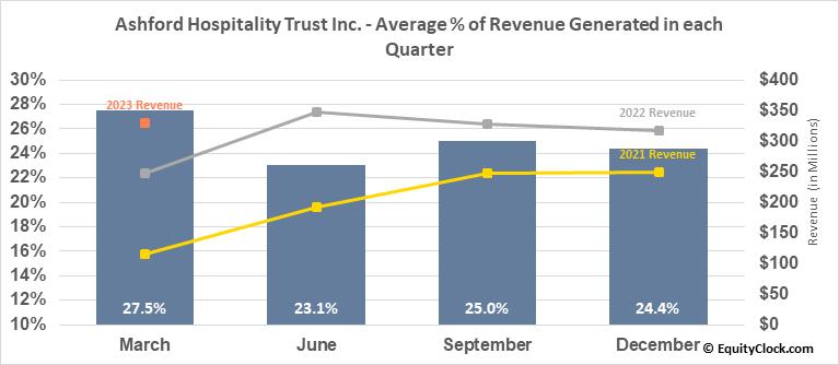 Ashford Hospitality Trust Inc. (NYSE:AHT) Revenue Seasonality