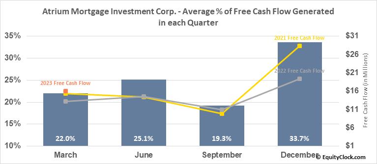 Atrium Mortgage Investment Corp. (TSE:AI.TO) Free Cash Flow Seasonality