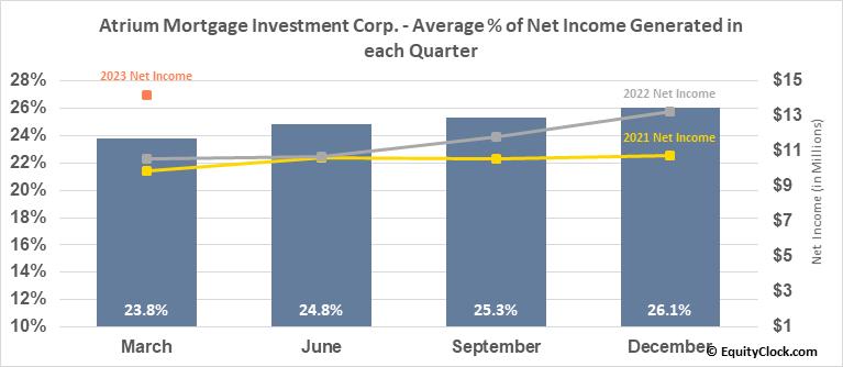 Atrium Mortgage Investment Corp. (TSE:AI.TO) Net Income Seasonality