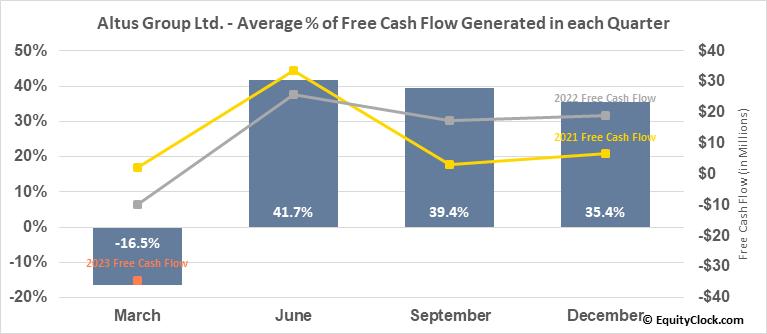 Altus Group Ltd. (TSE:AIF.TO) Free Cash Flow Seasonality
