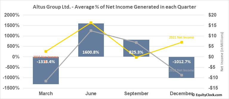 Altus Group Ltd. (TSE:AIF.TO) Net Income Seasonality
