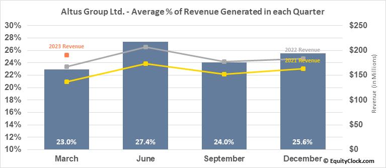 Altus Group Ltd. (TSE:AIF.TO) Revenue Seasonality