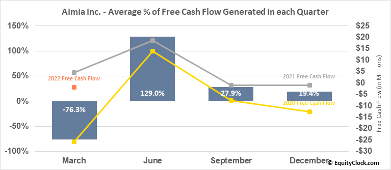 Aimia Inc. (TSE:AIM.TO) Free Cash Flow Seasonality