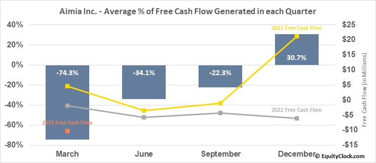 Aimia Inc. (TSE:AIM.TO) Free Cash Flow Seasonality